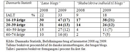 Blogstatistik 2008-2009