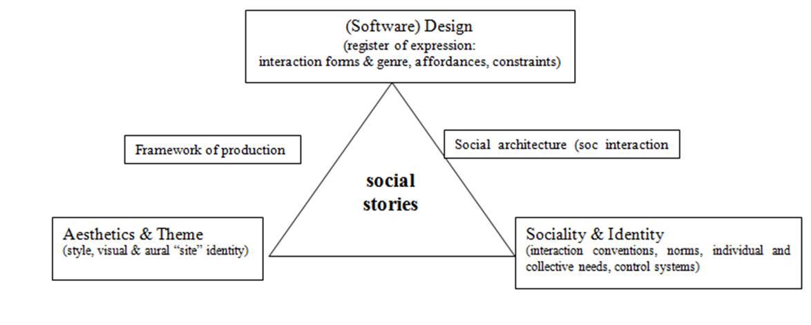 social stories model
